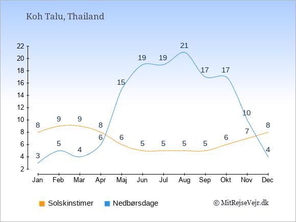 Vejret på Koh Talu illustreret ved antal solskinstimer og nedbørsdage: Januar 8,3. Februar 9,5. Marts 9,4. April 8,6. Maj 6,15. Juni 5,19. Juli 5,19. August 5,21. September 5,17. Oktober 6,17. November 7,10. December 8,4.