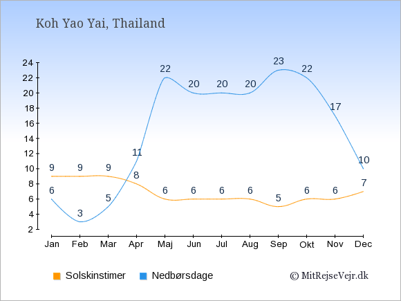 Vejret på Koh Yao Yai illustreret ved antal solskinstimer og nedbørsdage: Januar 9;6. Februar 9;3. Marts 9;5. April 8;11. Maj 6;22. Juni 6;20. Juli 6;20. August 6;20. September 5;23. Oktober 6;22. November 6;17. December 7;10.