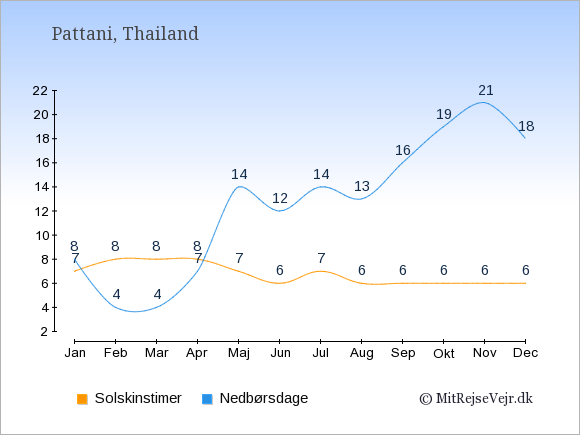 Vejret i Pattani, solskinstimer og nedbørsdage: Januar:7,8. Februar:8,4. Marts:8,4. April:8,7. Maj:7,14. Juni:6,12. Juli:7,14. August:6,13. September:6,16. Oktober:6,19. November:6,21. December:6,18.