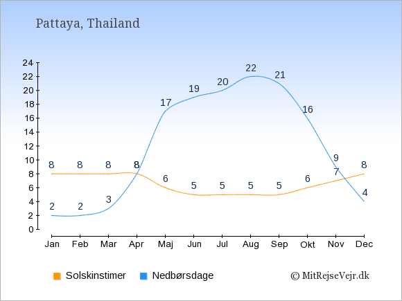 Vejret i Pattaya, solskinstimer og nedbørsdage: Januar:8,2. Februar:8,2. Marts:8,3. April:8,8. Maj:6,17. Juni:5,19. Juli:5,20. August:5,22. September:5,21. Oktober:6,16. November:7,9. December:8,4.