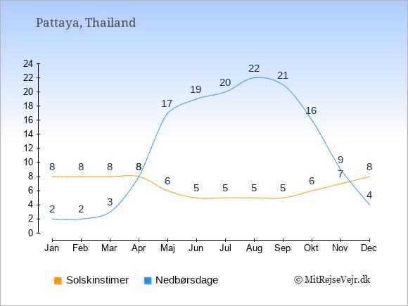 Vejret i Pattaya illustreret ved antal solskinstimer og nedbørsdage: Januar 8,2. Februar 8,2. Marts 8,3. April 8,8. Maj 6,17. Juni 5,19. Juli 5,20. August 5,22. September 5,21. Oktober 6,16. November 7,9. December 8,4.