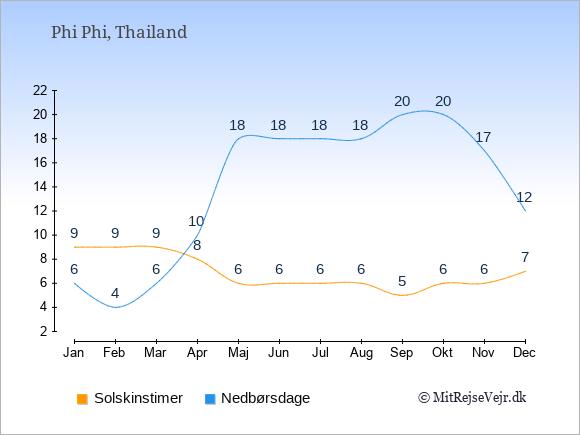 Vejret på Phi Phi, solskinstimer og nedbørsdage: Januar:9,6. Februar:9,4. Marts:9,6. April:8,10. Maj:6,18. Juni:6,18. Juli:6,18. August:6,18. September:5,20. Oktober:6,20. November:6,17. December:7,12.