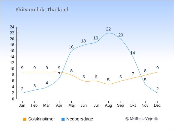 Vejret i Phitsanulok illustreret ved antal solskinstimer og nedbørsdage: Januar 9;2. Februar 9;3. Marts 9;4. April 9;7. Maj 8;16. Juni 6;18. Juli 6;19. August 5;22. September 6;20. Oktober 7;14. November 8;5. December 9;2.