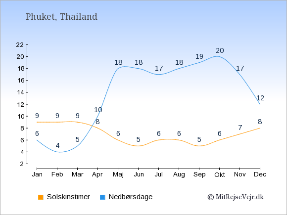 Vejret på Phuket illustreret ved antal solskinstimer og nedbørsdage: Januar 9;6. Februar 9;4. Marts 9;5. April 8;10. Maj 6;18. Juni 5;18. Juli 6;17. August 6;18. September 5;19. Oktober 6;20. November 7;17. December 8;12.