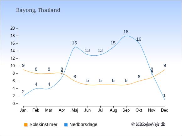 Vejret i Rayong, solskinstimer og nedbørsdage: Januar:9,2. Februar:8,4. Marts:8,4. April:8,7. Maj:6,15. Juni:5,13. Juli:5,13. August:5,15. September:5,18. Oktober:6,16. November:7,8. December:9,1.