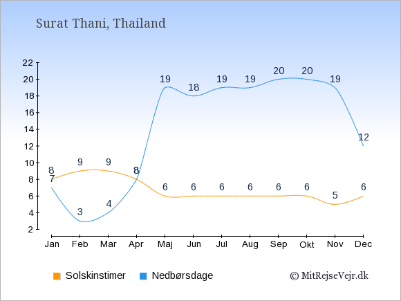 Vejret i Surat Thani, solskinstimer og nedbørsdage: Januar:8,7. Februar:9,3. Marts:9,4. April:8,8. Maj:6,19. Juni:6,18. Juli:6,19. August:6,19. September:6,20. Oktober:6,20. November:5,19. December:6,12.