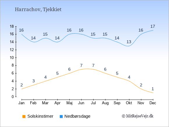 Vejret i Harrachov illustreret ved antal solskinstimer og nedbørsdage: Januar 2;16. Februar 3;14. Marts 4;15. April 5;14. Maj 6;16. Juni 7;16. Juli 7;15. August 6;15. September 5;14. Oktober 4;13. November 2;16. December 1;17.
