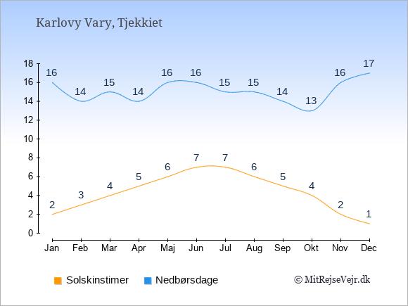 Vejret i Karlovy Vary illustreret ved antal solskinstimer og nedbørsdage: Januar 2;16. Februar 3;14. Marts 4;15. April 5;14. Maj 6;16. Juni 7;16. Juli 7;15. August 6;15. September 5;14. Oktober 4;13. November 2;16. December 1;17.