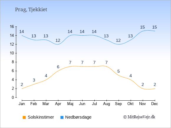 Vejret i Tjekkiet illustreret ved antal solskinstimer og nedbørsdage: Januar 2;14. Februar 3;13. Marts 4;13. April 6;12. Maj 7;14. Juni 7;14. Juli 7;14. August 7;13. September 5;12. Oktober 4;13. November 2;15. December 2;15.