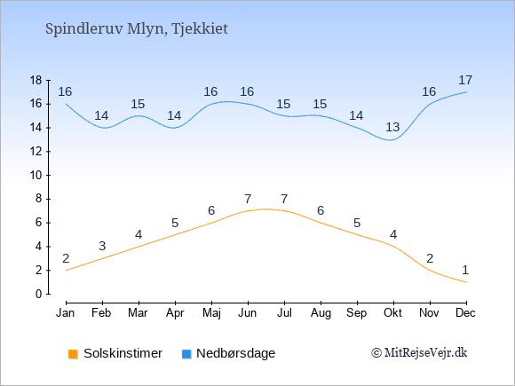 Vejret i Spindleruv Mlyn illustreret ved antal solskinstimer og nedbørsdage: Januar 2;16. Februar 3;14. Marts 4;15. April 5;14. Maj 6;16. Juni 7;16. Juli 7;15. August 6;15. September 5;14. Oktober 4;13. November 2;16. December 1;17.