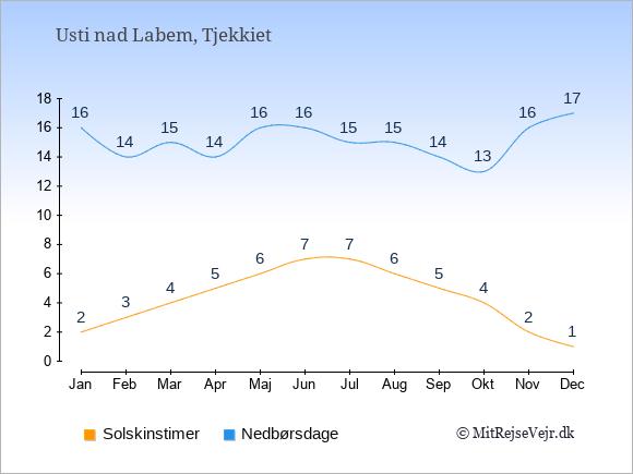 Vejret i Usti nad Labem illustreret ved antal solskinstimer og nedbørsdage: Januar 2;16. Februar 3;14. Marts 4;15. April 5;14. Maj 6;16. Juni 7;16. Juli 7;15. August 6;15. September 5;14. Oktober 4;13. November 2;16. December 1;17.