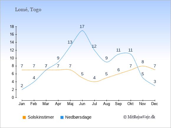 Vejret i Togo illustreret ved antal solskinstimer og nedbørsdage: Januar 7,2. Februar 7,4. Marts 7,7. April 7,9. Maj 7,13. Juni 5,17. Juli 4,12. August 5,9. September 6,11. Oktober 7,11. November 8,5. December 7,3.