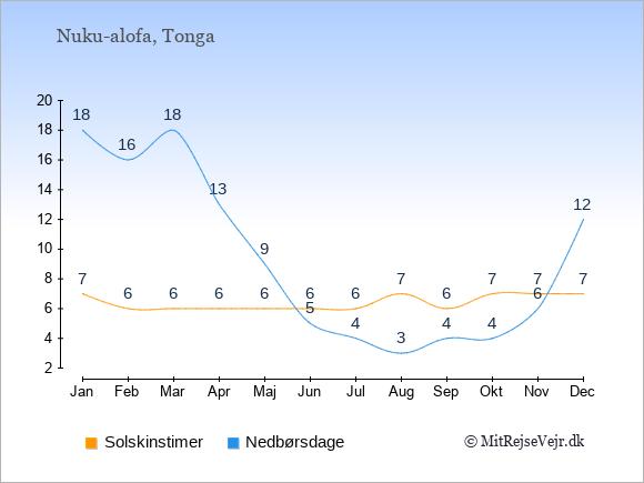 Vejret på Tonga illustreret ved antal solskinstimer og nedbørsdage: Januar 7;18. Februar 6;16. Marts 6;18. April 6;13. Maj 6;9. Juni 6;5. Juli 6;4. August 7;3. September 6;4. Oktober 7;4. November 7;6. December 7;12.
