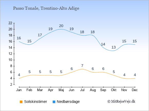 Vejret i Passo Tonale illustreret ved antal solskinstimer og nedbørsdage: Januar 4;16. Februar 5;15. Marts 5;17. April 5;19. Maj 5;20. Juni 6;19. Juli 7;18. August 6;18. September 6;14. Oktober 5;13. November 4;15. December 4;15.