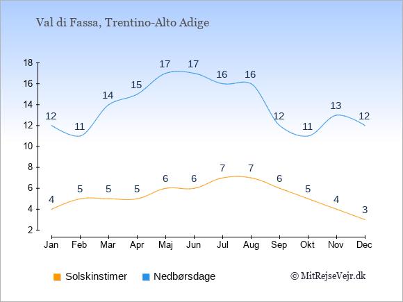 Vejret i Val di Fassa illustreret ved antal solskinstimer og nedbørsdage: Januar 4;12. Februar 5;11. Marts 5;14. April 5;15. Maj 6;17. Juni 6;17. Juli 7;16. August 7;16. September 6;12. Oktober 5;11. November 4;13. December 3;12.