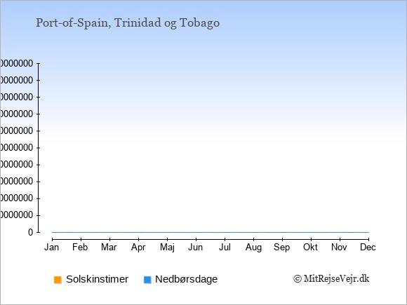 Vejret i Trinidad og Tobago: Solskinstimer og nedbør.
