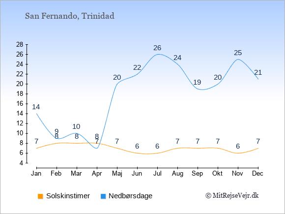 Vejret i San Fernando illustreret ved antal solskinstimer og nedbørsdage: Januar 7;14. Februar 8;9. Marts 8;10. April 8;7. Maj 7;20. Juni 6;22. Juli 6;26. August 7;24. September 7;19. Oktober 7;20. November 6;25. December 7;21.