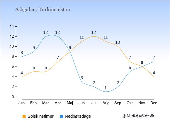 Vejret i Turkmenistan illustreret ved antal solskinstimer og nedbørsdage: Januar 4,8. Februar 5,9. Marts 5,12. April 7,12. Maj 9,9. Juni 11,3. Juli 12,2. August 11,1. September 10,2. Oktober 7,5. November 6,6. December 4,7.