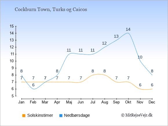 Vejret på Turks og Caicos illustreret ved antal solskinstimer og nedbørsdage: Januar 7;8. Februar 7;6. Marts 7;7. April 7;8. Maj 7;11. Juni 7;11. Juli 8;11. August 8;12. September 7;13. Oktober 7;14. November 6;10. December 6;8.