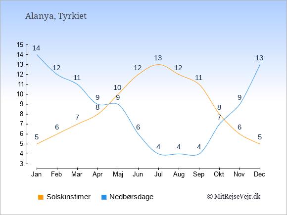 Vejret i Alanya illustreret ved antal solskinstimer og nedbørsdage: Januar 5;14. Februar 6;12. Marts 7;11. April 8;9. Maj 10;9. Juni 12;6. Juli 13;4. August 12;4. September 11;4. Oktober 8;7. November 6;9. December 5;13.