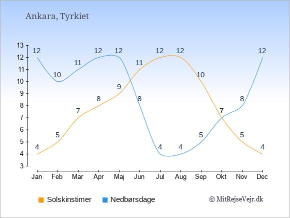 Vejret i Tyrkiet illustreret ved antal solskinstimer og nedbørsdage: Januar 4;12. Februar 5;10. Marts 7;11. April 8;12. Maj 9;12. Juni 11;8. Juli 12;4. August 12;4. September 10;5. Oktober 7;7. November 5;8. December 4;12.