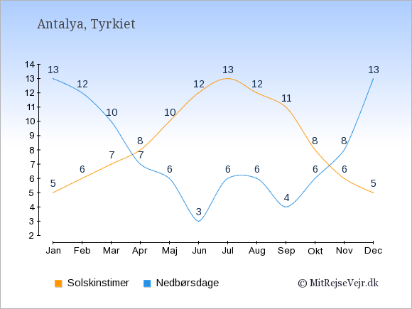 Vejret i Antalya, solskinstimer og nedbørsdage: Januar:5,13. Februar:6,12. Marts:7,10. April:8,7. Maj:10,6. Juni:12,3. Juli:13,6. August:12,6. September:11,4. Oktober:8,6. November:6,8. December:5,13.