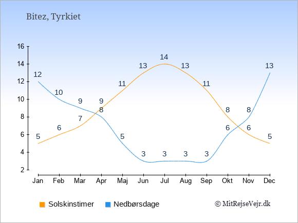 Vejret i Bitez illustreret ved antal solskinstimer og nedbørsdage: Januar 5,12. Februar 6,10. Marts 7,9. April 9,8. Maj 11,5. Juni 13,3. Juli 14,3. August 13,3. September 11,3. Oktober 8,6. November 6,8. December 5,13.