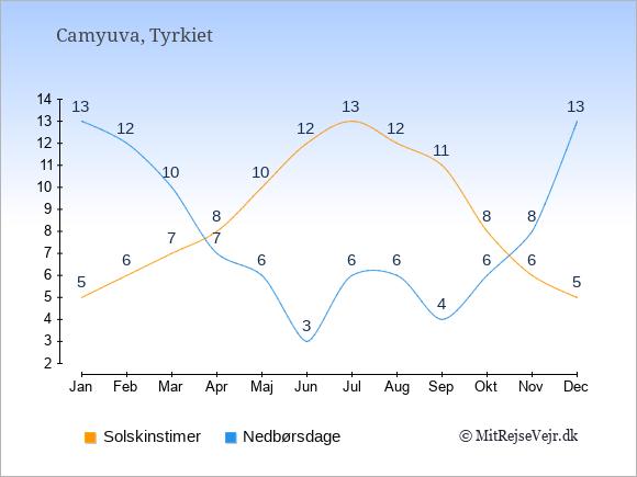 Vejret i Camyuva illustreret ved antal solskinstimer og nedbørsdage: Januar 5;13. Februar 6;12. Marts 7;10. April 8;7. Maj 10;6. Juni 12;3. Juli 13;6. August 12;6. September 11;4. Oktober 8;6. November 6;8. December 5;13.