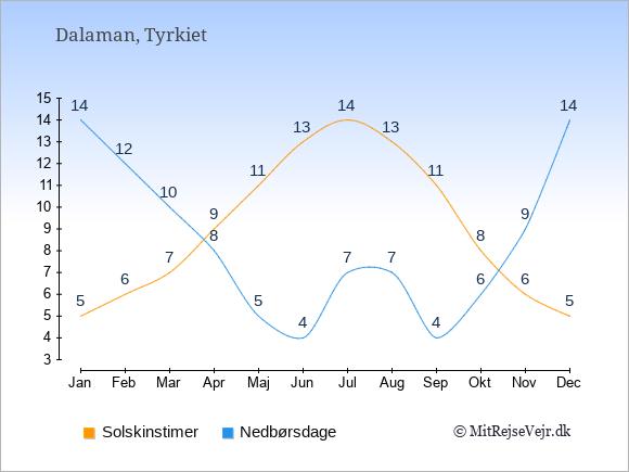 Vejret i Dalaman illustreret ved antal solskinstimer og nedbørsdage: Januar 5;14. Februar 6;12. Marts 7;10. April 9;8. Maj 11;5. Juni 13;4. Juli 14;7. August 13;7. September 11;4. Oktober 8;6. November 6;9. December 5;14.