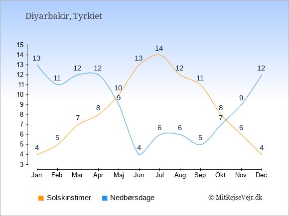 Vejret i Diyarbakir illustreret ved antal solskinstimer og nedbørsdage: Januar 4;13. Februar 5;11. Marts 7;12. April 8;12. Maj 10;9. Juni 13;4. Juli 14;6. August 12;6. September 11;5. Oktober 8;7. November 6;9. December 4;12.