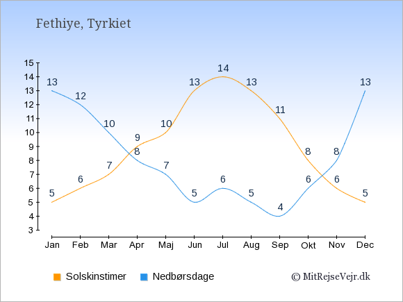 Vejret i Fethiye illustreret ved antal solskinstimer og nedbørsdage: Januar 5;13. Februar 6;12. Marts 7;10. April 9;8. Maj 10;7. Juni 13;5. Juli 14;6. August 13;5. September 11;4. Oktober 8;6. November 6;8. December 5;13.