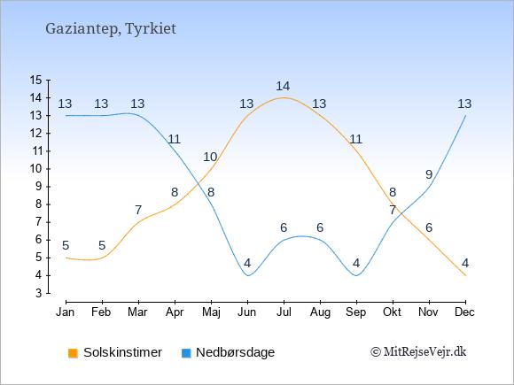Vejret i Gaziantep illustreret ved antal solskinstimer og nedbørsdage: Januar 5,13. Februar 5,13. Marts 7,13. April 8,11. Maj 10,8. Juni 13,4. Juli 14,6. August 13,6. September 11,4. Oktober 8,7. November 6,9. December 4,13.