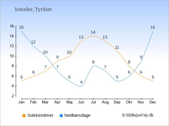 Vejret i Icmeler illustreret ved antal solskinstimer og nedbørsdage: Januar 5,15. Februar 6,12. Marts 7,10. April 9,7. Maj 10,5. Juni 13,4. Juli 14,8. August 13,7. September 11,5. Oktober 8,6. November 6,9. December 5,15.