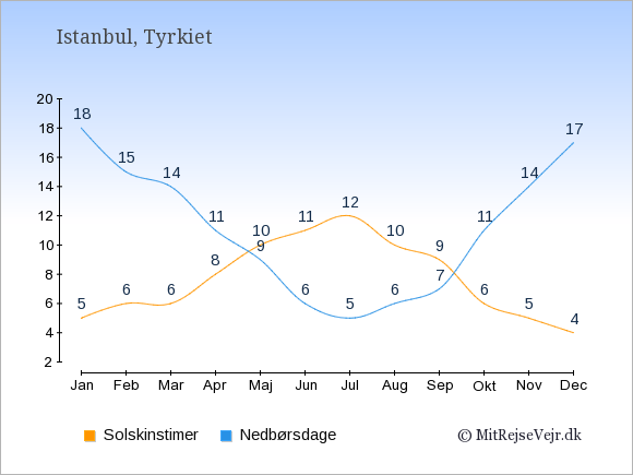 Vejret i Istanbul illustreret ved antal solskinstimer og nedbørsdage: Januar 5;18. Februar 6;15. Marts 6;14. April 8;11. Maj 10;9. Juni 11;6. Juli 12;5. August 10;6. September 9;7. Oktober 6;11. November 5;14. December 4;17.