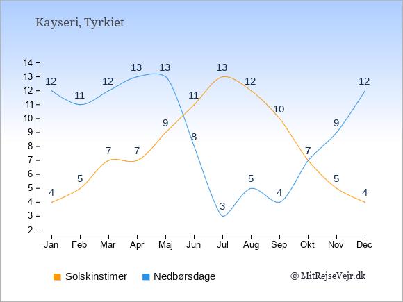 Vejret i Kayseri illustreret ved antal solskinstimer og nedbørsdage: Januar 4;12. Februar 5;11. Marts 7;12. April 7;13. Maj 9;13. Juni 11;8. Juli 13;3. August 12;5. September 10;4. Oktober 7;7. November 5;9. December 4;12.