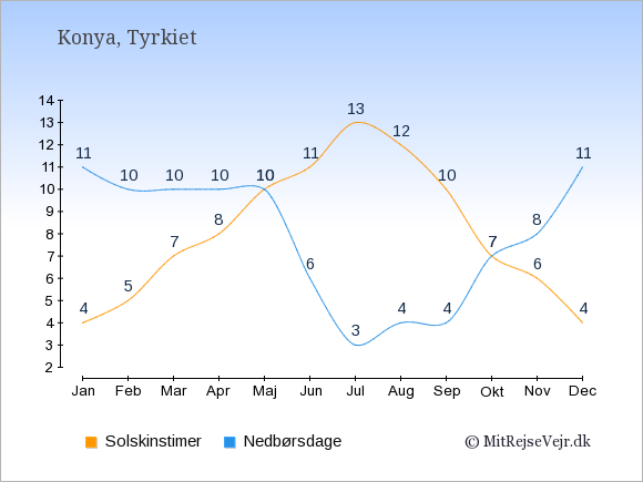 Vejret i Konya illustreret ved antal solskinstimer og nedbørsdage: Januar 4,11. Februar 5,10. Marts 7,10. April 8,10. Maj 10,10. Juni 11,6. Juli 13,3. August 12,4. September 10,4. Oktober 7,7. November 6,8. December 4,11.