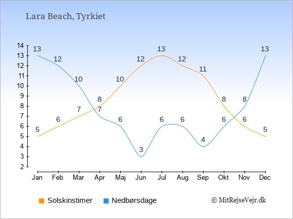 Vejret i Lara Beach illustreret ved antal solskinstimer og nedbørsdage: Januar 5;13. Februar 6;12. Marts 7;10. April 8;7. Maj 10;6. Juni 12;3. Juli 13;6. August 12;6. September 11;4. Oktober 8;6. November 6;8. December 5;13.
