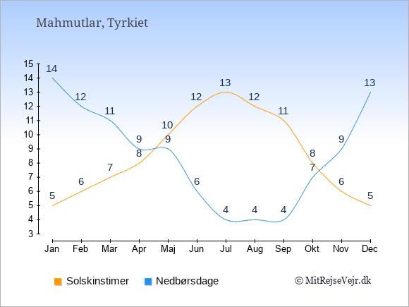 Vejret i Mahmutlar illustreret ved antal solskinstimer og nedbørsdage: Januar 5;14. Februar 6;12. Marts 7;11. April 8;9. Maj 10;9. Juni 12;6. Juli 13;4. August 12;4. September 11;4. Oktober 8;7. November 6;9. December 5;13.