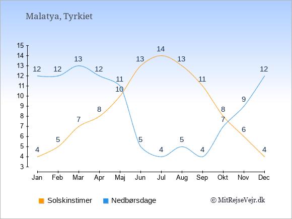 Vejret i Malatya, solskinstimer og nedbørsdage: Januar:4,12. Februar:5,12. Marts:7,13. April:8,12. Maj:10,11. Juni:13,5. Juli:14,4. August:13,5. September:11,4. Oktober:8,7. November:6,9. December:4,12.