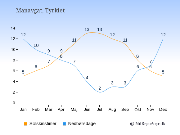 Vejret i Manavgat illustreret ved antal solskinstimer og nedbørsdage: Januar 5;12. Februar 6;10. Marts 7;9. April 9;8. Maj 11;7. Juni 13;4. Juli 13;2. August 12;3. September 11;3. Oktober 8;6. November 6;7. December 5;12.