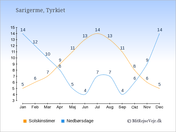 Vejret i Sarigerme illustreret ved antal solskinstimer og nedbørsdage: Januar 5;14. Februar 6;12. Marts 7;10. April 9;8. Maj 11;5. Juni 13;4. Juli 14;7. August 13;7. September 11;4. Oktober 8;6. November 6;9. December 5;14.