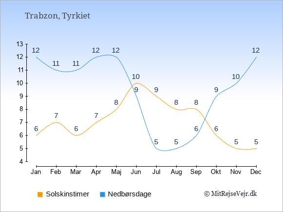 Vejret i Trabzon illustreret ved antal solskinstimer og nedbørsdage: Januar 6,12. Februar 7,11. Marts 6,11. April 7,12. Maj 8,12. Juni 10,9. Juli 9,5. August 8,5. September 8,6. Oktober 6,9. November 5,10. December 5,12.