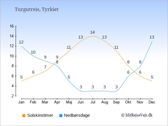 Vejret i Turgutreis illustreret ved antal solskinstimer og nedbørsdage: Januar 5;12. Februar 6;10. Marts 7;9. April 9;8. Maj 11;5. Juni 13;3. Juli 14;3. August 13;3. September 11;3. Oktober 8;6. November 6;8. December 5;13.