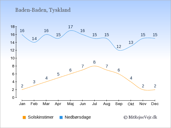 Vejret i Baden-Baden, solskinstimer og nedbørsdage: Januar:2,16. Februar:3,14. Marts:4,16. April:5,15. Maj:6,17. Juni:7,16. Juli:8,15. August:7,15. September:6,12. Oktober:4,13. November:2,15. December:2,15.