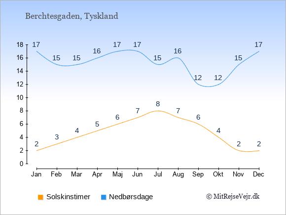 Vejret i Berchtesgaden, solskinstimer og nedbørsdage: Januar:2,17. Februar:3,15. Marts:4,15. April:5,16. Maj:6,17. Juni:7,17. Juli:8,15. August:7,16. September:6,12. Oktober:4,12. November:2,15. December:2,17.