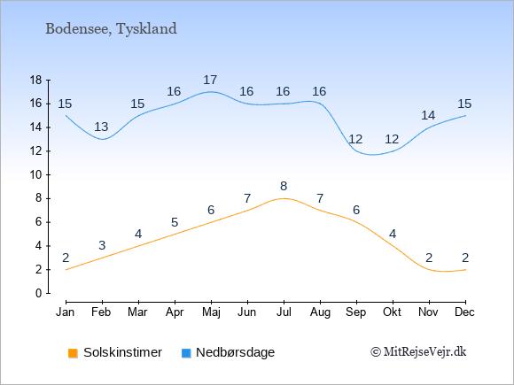 Vejret ved Bodensee, solskinstimer og nedbørsdage: Januar:2,15. Februar:3,13. Marts:4,15. April:5,16. Maj:6,17. Juni:7,16. Juli:8,16. August:7,16. September:6,12. Oktober:4,12. November:2,14. December:2,15.