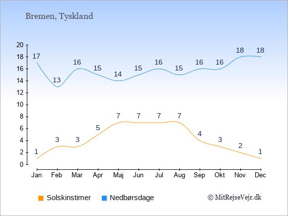 Vejret i Bremen, solskinstimer og nedbørsdage: Januar:1,17. Februar:3,13. Marts:3,16. April:5,15. Maj:7,14. Juni:7,15. Juli:7,16. August:7,15. September:4,16. Oktober:3,16. November:2,18. December:1,18.