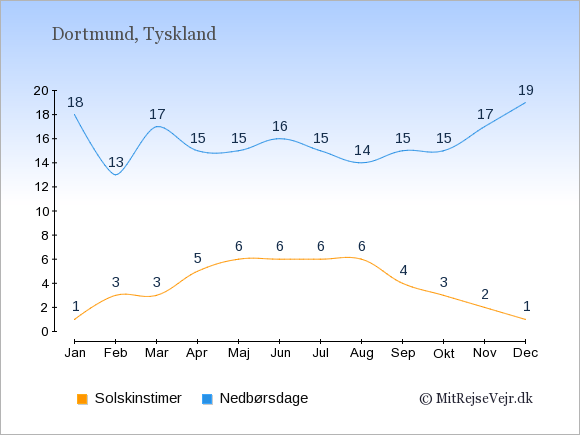 Vejret i  Dortmund illustreret ved antal solskinstimer og nedbørsdage: Januar 1,18. Februar 3,13. Marts 3,17. April 5,15. Maj 6,15. Juni 6,16. Juli 6,15. August 6,14. September 4,15. Oktober 3,15. November 2,17. December 1,19.