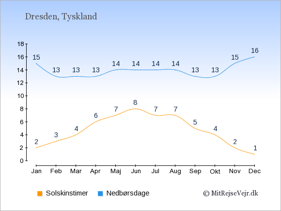 Vejret i Dresden, solskinstimer og nedbørsdage: Januar:2,15. Februar:3,13. Marts:4,13. April:6,13. Maj:7,14. Juni:8,14. Juli:7,14. August:7,14. September:5,13. Oktober:4,13. November:2,15. December:1,16.