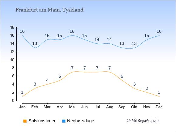 Vejret i Frankfurt am Main illustreret ved antal solskinstimer og nedbørsdage: Januar 1,16. Februar 3,13. Marts 4,15. April 5,15. Maj 7,16. Juni 7,15. Juli 7,14. August 7,14. September 5,13. Oktober 3,13. November 2,15. December 1,16.